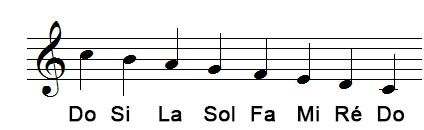 Suite de notes descendantes en Clef de Sol